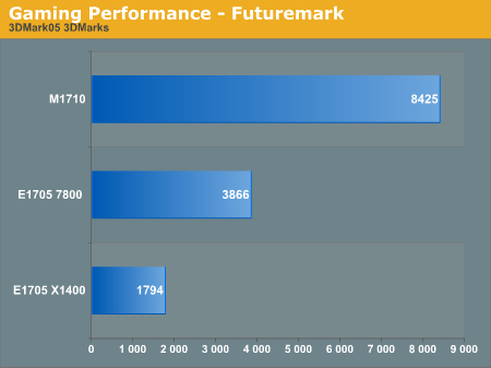 Gaming Performance - Futuremark