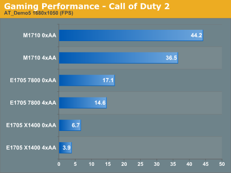 Gaming Performance - Call of Duty 2
