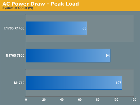 AC Power Draw - Peak Load