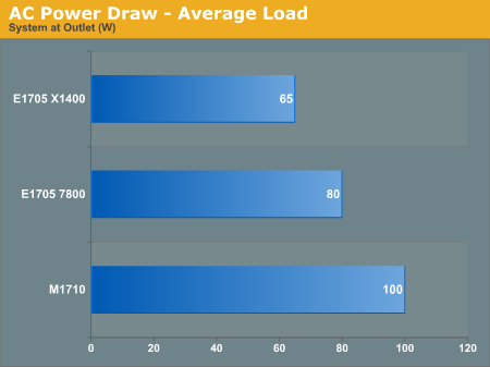 AC Power Draw - Average Load