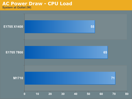 AC Power Draw - CPU Load