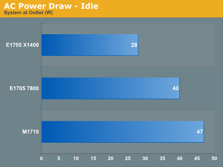 AC Power Draw - Idle