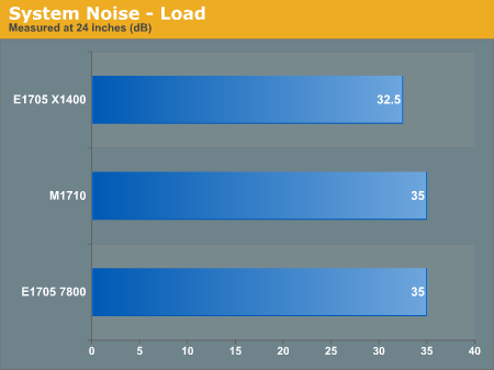 System Noise - Load