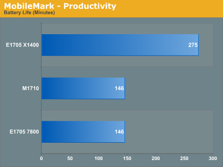 MobileMark - Productivity