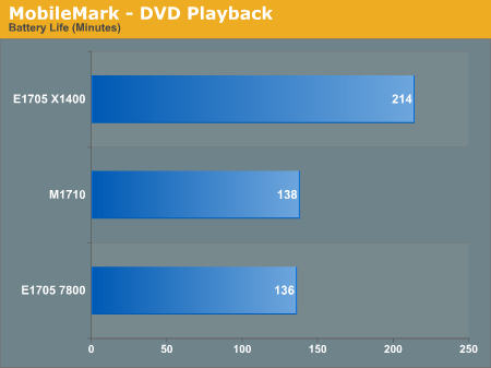 MobileMark - DVD Playback