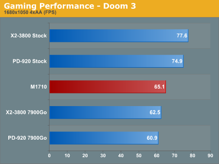 Gaming Performance - Doom 3