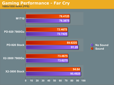 Gaming Performance - Far Cry