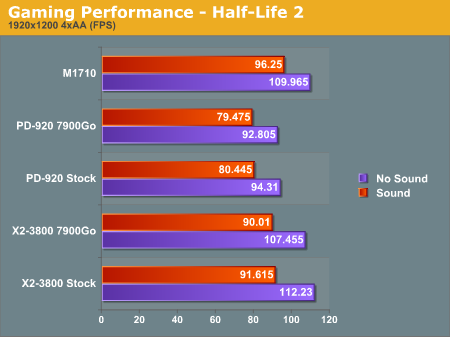 Gaming Performance - Half-Life 2