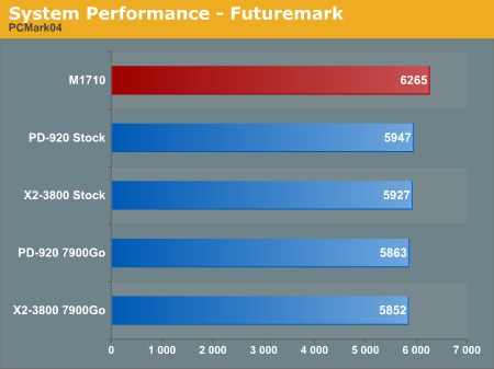 System Performance - Futuremark