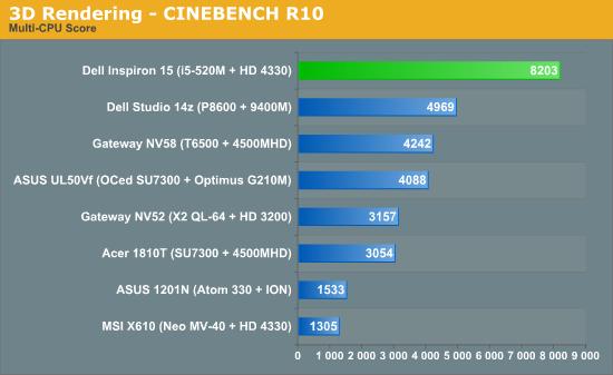 3D Rendering - CINEBENCH R10