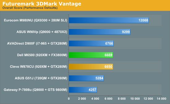 Dell M6500 Gaming/Graphics Performance - Dell M6500: A