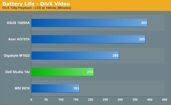 Battery Life - DivX Video