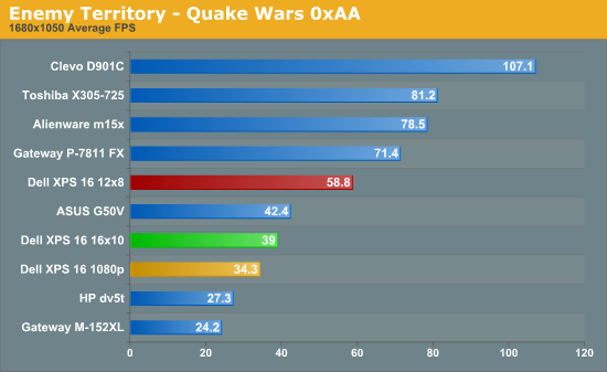 Enemy Territory - Quake Wars 0xAA