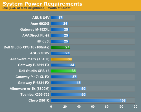 System Power Requirements