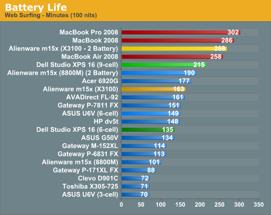 how to know the battery life of a laptop