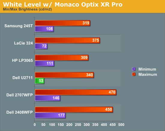 White Level w/ Monaco Optix XR Pro