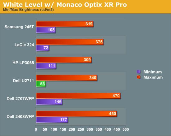 White Level w/ Monaco Optix XR Pro