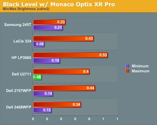 Black Level w/ Monaco Optix XR Pro