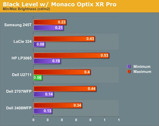 Black Level w/ Monaco Optix XR Pro