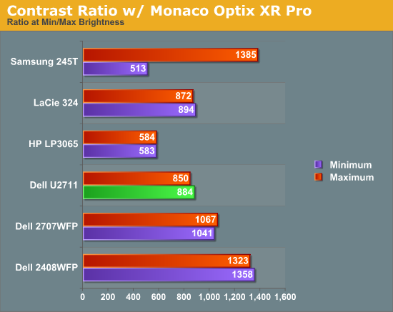 Contrast Ratio w/ Monaco Optix XR Pro