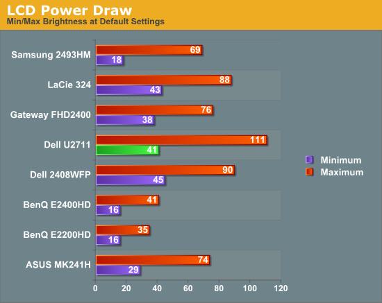 LCD Power Draw