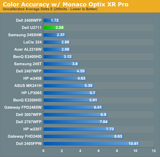 Color Accuracy w/ Monaco Optix XR Pro