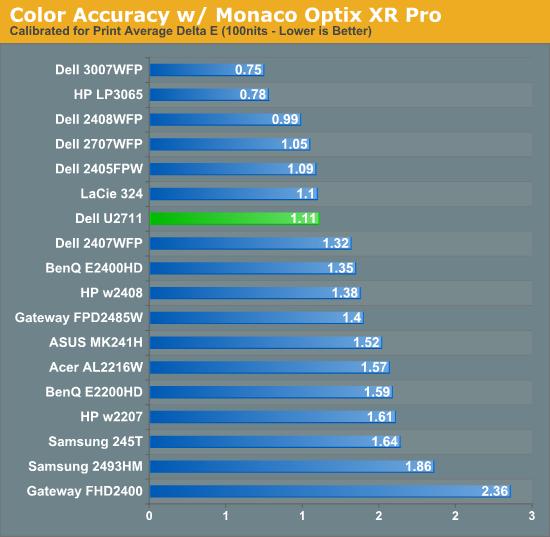 Color Accuracy w/ Monaco Optix XR Pro