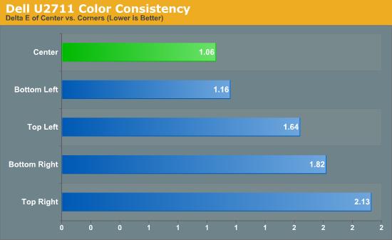 Dell U2711 Color Consistency
