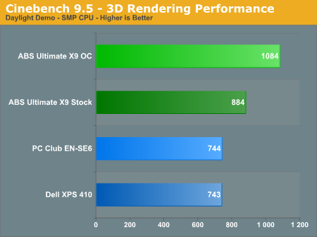 Cinebench 9.5 - 3D Rendering Performance