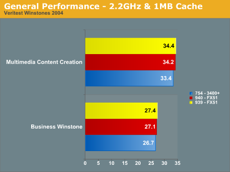 General Performance - 2.2GHz & 1MB Cache