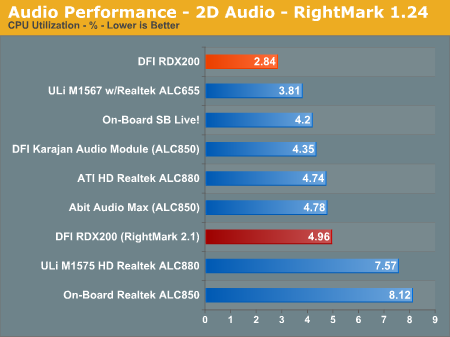 Audio Performance - 2D Audio - RightMark 1.24