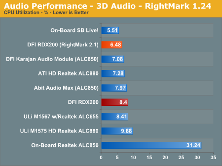 Audio Performance - 3D Audio - RightMark 1.24