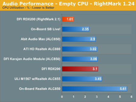 Audio Performance - Empty CPU - RightMark 1.24