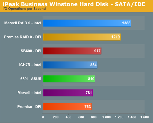 iPeak Business Winstone Hard Disk - SATA/IDE