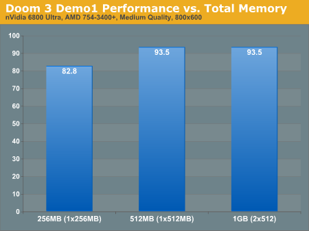 Doom 3 Demo1 Performance vs. Total Memory