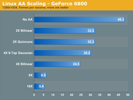 Linux AA Scaling - GeForce 6800