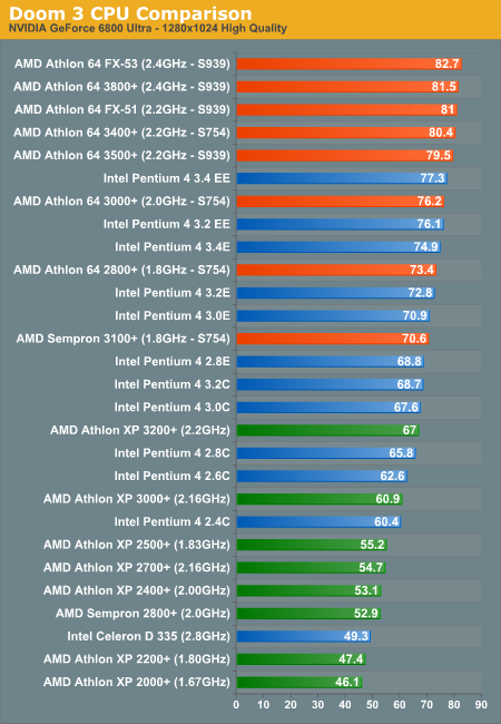 [IMG]http://images.anandtech.com/graphs/doom3cpu_08020430812/3453.png[/IMG]