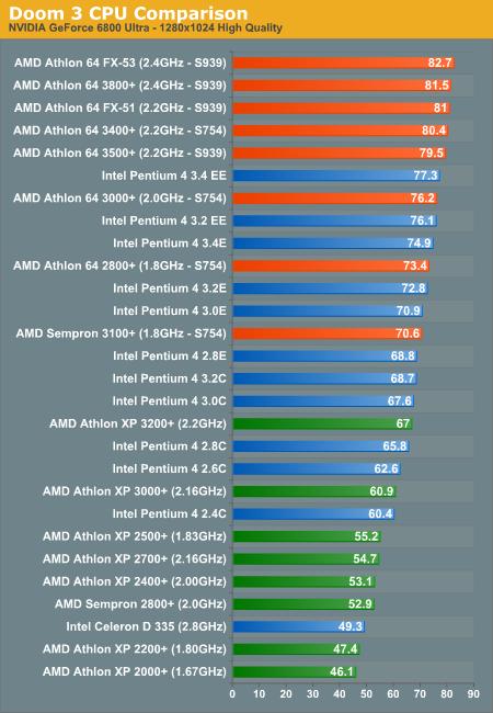 AMD vs. Intel - Doom 3: CPU Battlegrounds