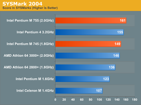 SYSMark 2004