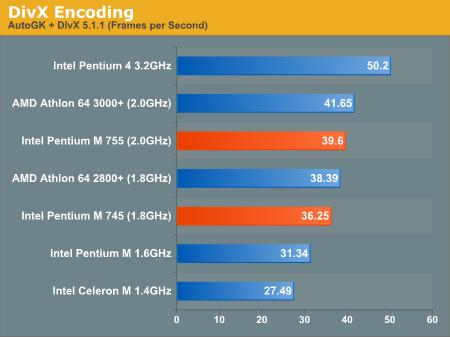DivX Encoding
