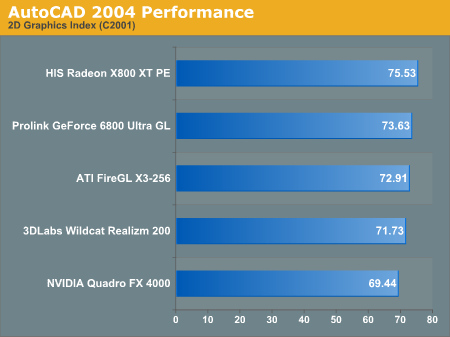 AutoCAD 2004 Performance