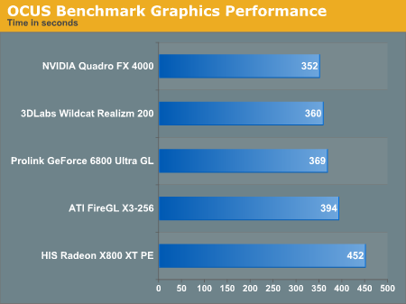 OCUS Benchmark Graphics Performance