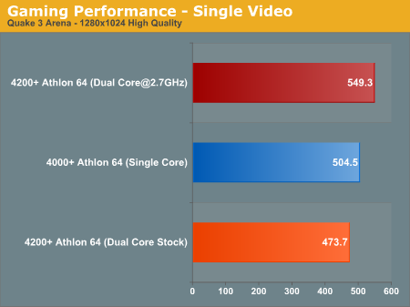 Gaming Performance - Single Video