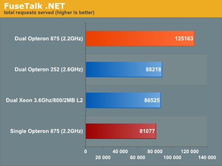 FuseTalk .NET