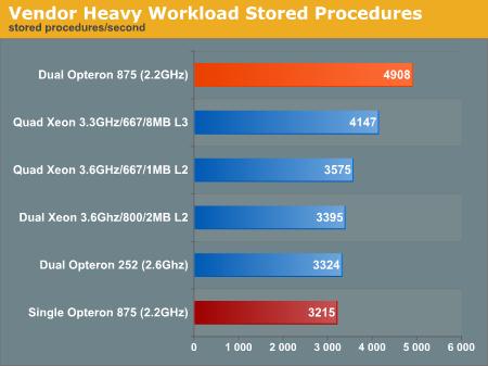 Vendor Heavy Workload Stored Procedures