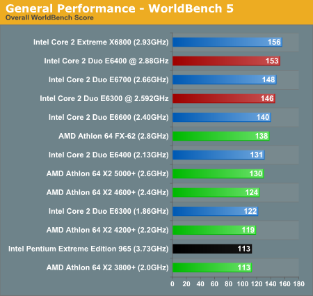 General Performance - WorldBench 5