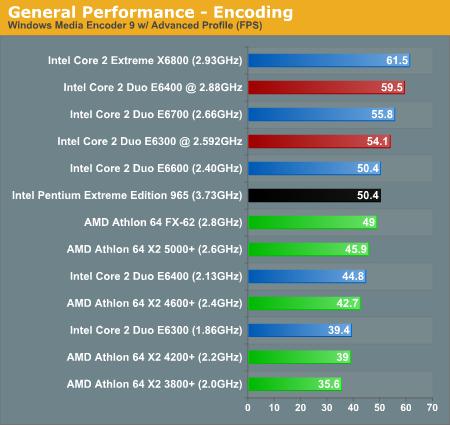 General Performance - Encoding