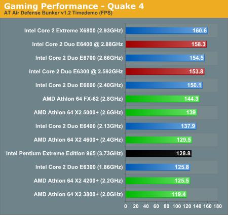 Gaming Performance - Quake 4