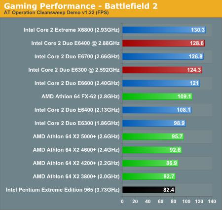 Gaming Performance - Battlefield 2