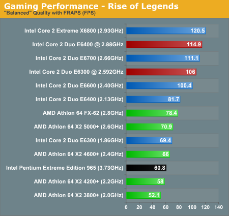 Gaming Performance - Rise of Legends